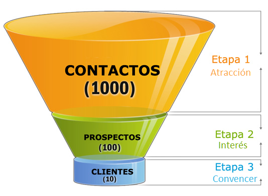 Técnica de embudo de ventas para empresas en Sevilla